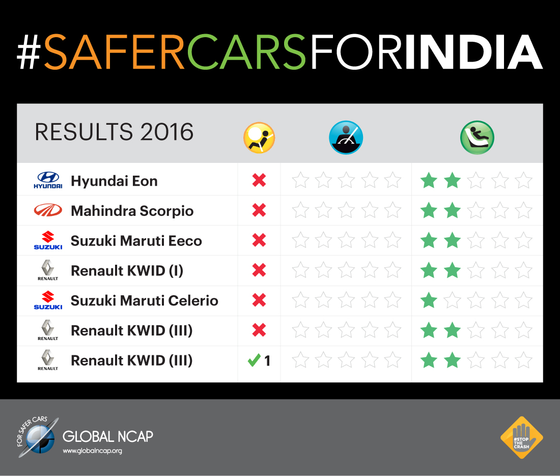Zero Stars For All Cars In Latest Global NCAP Crash Tests
